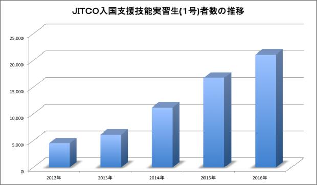 JITCO入国支援技能実習生の推移